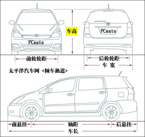 列一 从数据看汽车度量衡高清图片