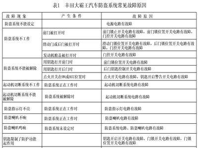 丰田大霸王防盗系统常见故障原因见表1
